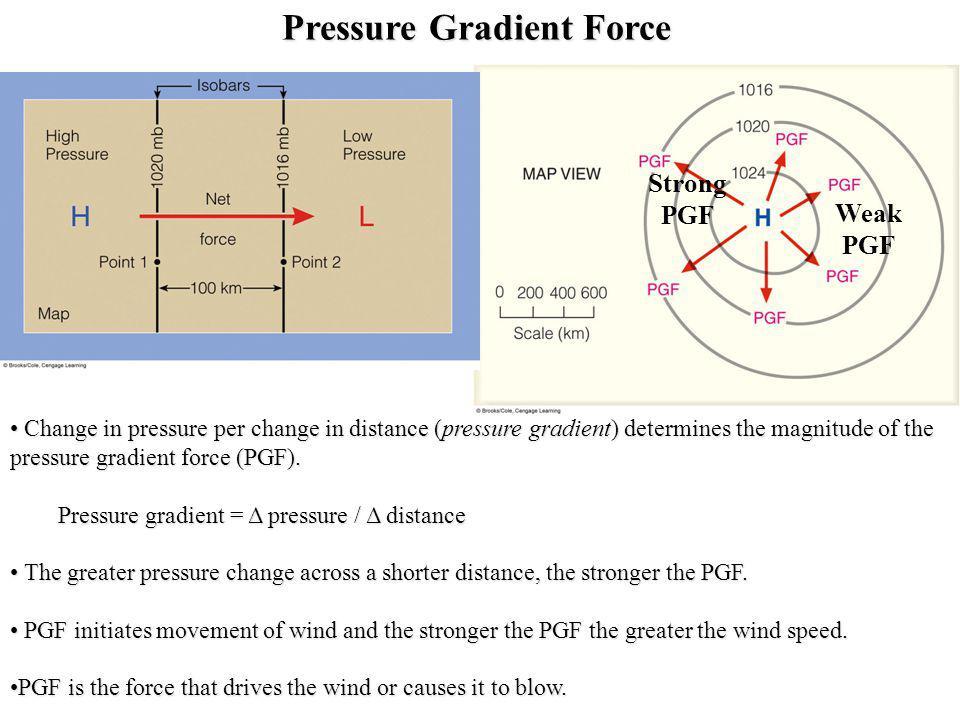 Pressure Gradient Force Change in pressure per change in distance (pressure gradient) determines the magnitude of the pressure gradient force (PGF). C