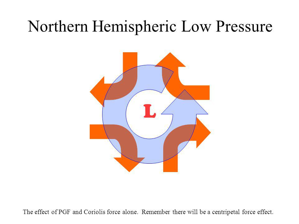 L Northern Hemispheric Low Pressure The effect of PGF and Coriolis force alone. Remember there will be a centripetal force effect.