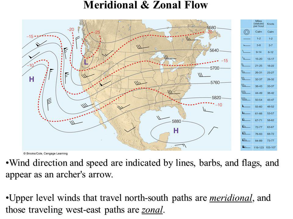 Meridional & Zonal Flow Wind direction and speed are indicated by lines, barbs, and flags, and appear as an archer's arrow.Wind direction and speed ar