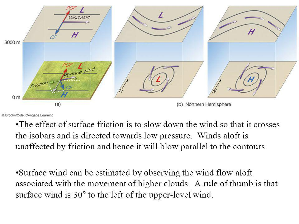 The effect of surface friction is to slow down the wind so that it crosses the isobars and is directed towards low pressure. Winds aloft is unaffected