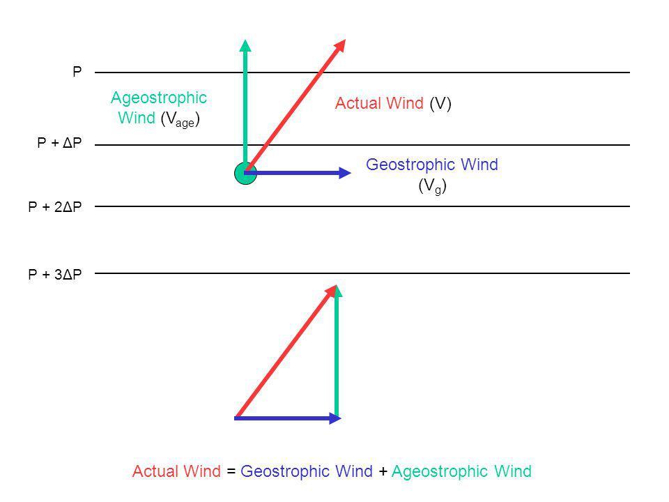 P + ΔP P + 2ΔP P + 3ΔP P Actual Wind = Geostrophic Wind + Ageostrophic Wind Geostrophic Wind (V g ) Ageostrophic Wind (V age ) Actual Wind (V)