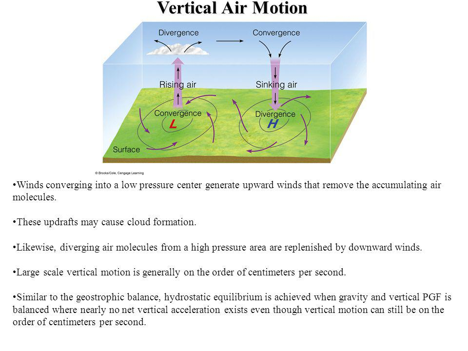 Vertical Air Motion Winds converging into a low pressure center generate upward winds that remove the accumulating air molecules. These updrafts may c