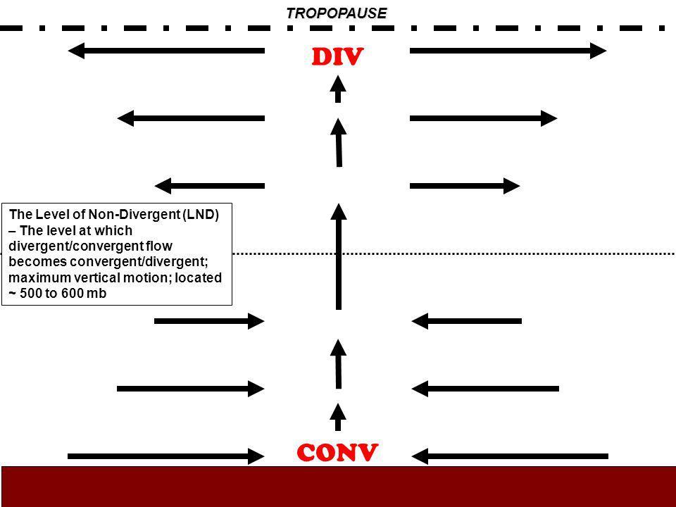 TROPOPAUSE CONV DIV The Level of Non-Divergent (LND) – The level at which divergent/convergent flow becomes convergent/divergent; maximum vertical mot