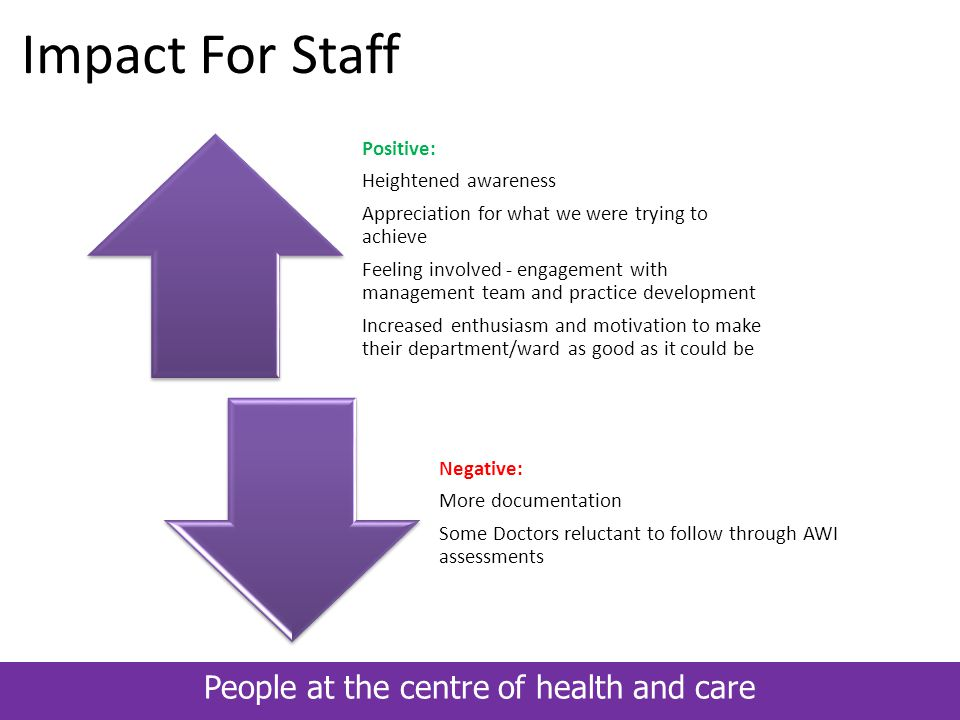 People at the centre of health and care Impact For Staff Positive: Heightened awareness Appreciation for what we were trying to achieve Feeling involv