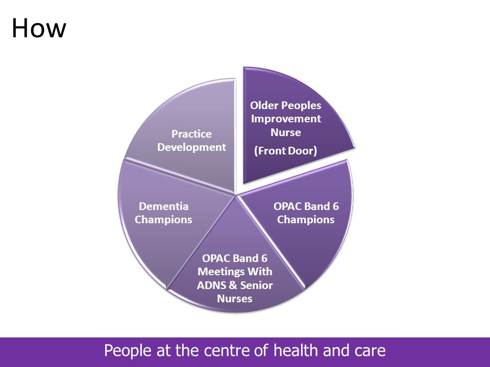 People at the centre of health and care Improvement Methodology PDSA: Cycles Of Change For Four Key Areas HIS: Framework For Quality Improvement