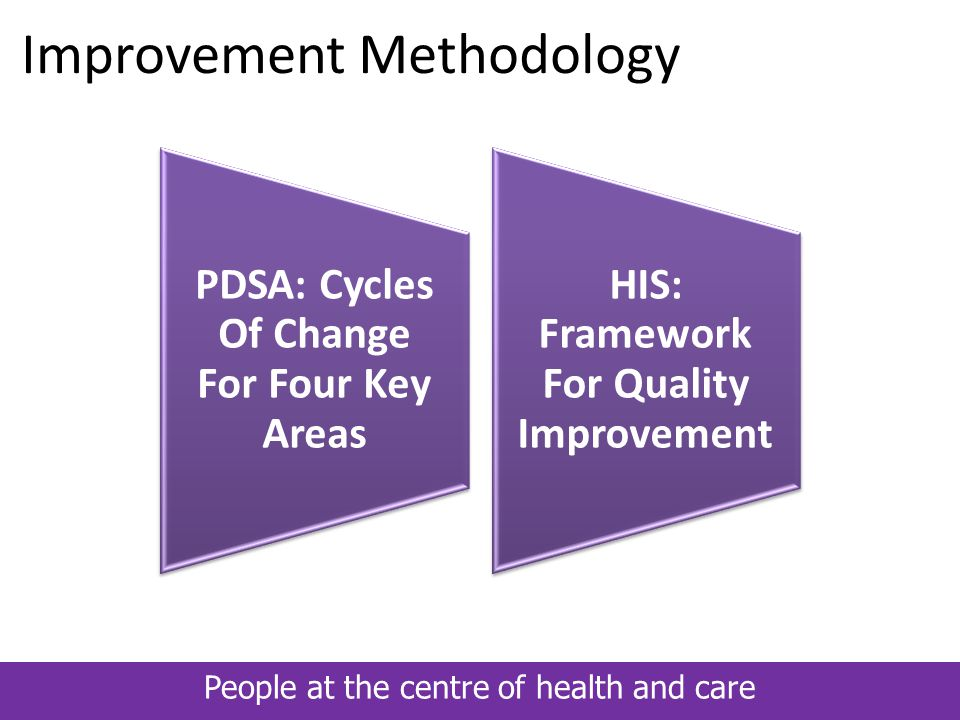 People at the centre of health and care Improvement Methodology Integration, Collaboration and Empowerment – Practice Development for a New Practice NHS Quality Improvement Scotland 2009