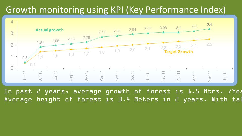 Growth monitoring using KPI (Key Performance Index) In past 2 years, average growth of forest is 1.5 Mtrs.