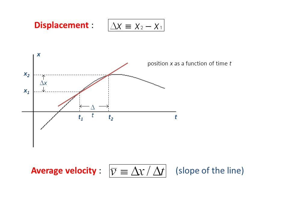 position x as a function of time t Average velocity : (slope of the line) xx tt x1x1 x2x2 t1t1 t2t2 t x Displacement :