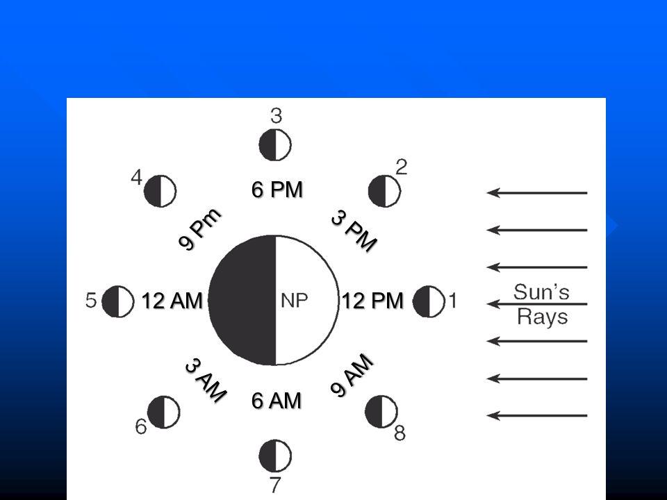 Moon Time New Moon Waxing Crescent 1 st Quarter 3 rd Quarter Waxing Gibbous Waning Crescent Waning Gibbous Full Moon
