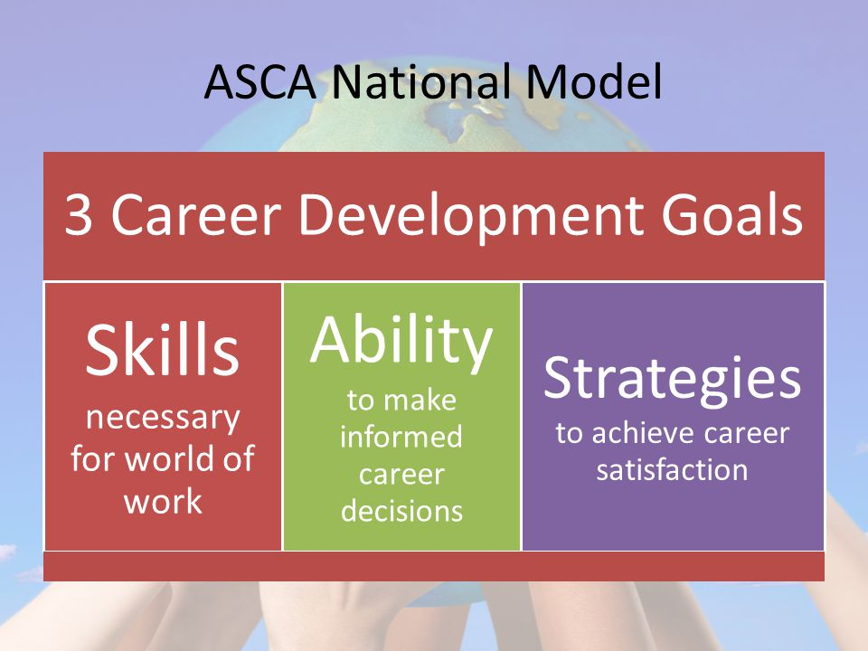 ASCA National Model 3 Career Development Goals Skills necessary for world of work Ability to make informed career decisions Strategies to achieve career satisfaction
