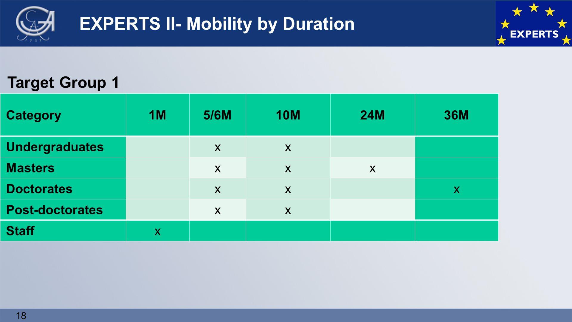 18 EXPERTS II- Mobility by Duration Category1M5/6M10M24M36M Undergraduatesxx Mastersxxx Doctoratesxxx Post-doctoratesxx Staffx Target Group 1