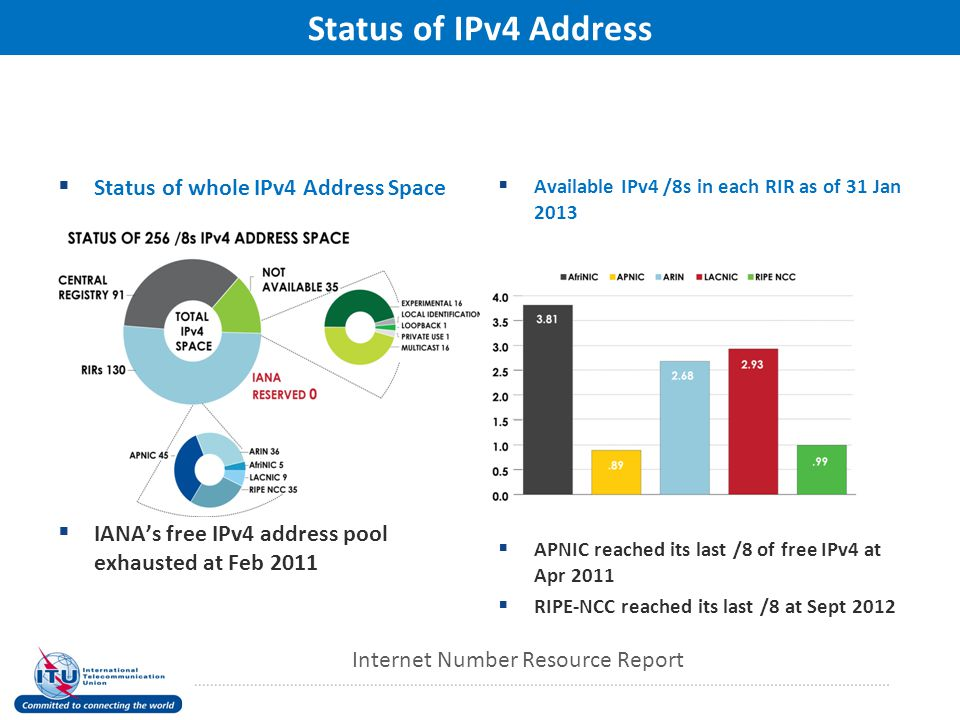 Status of IPv4 Address  Status of whole IPv4 Address Space  IANA's free IPv4 address pool exhausted at Feb 2011  Available IPv4 /8s in each RIR as of 31 Jan 2013  APNIC reached its last /8 of free IPv4 at Apr 2011  RIPE-NCC reached its last /8 at Sept 2012 Internet Number Resource Report