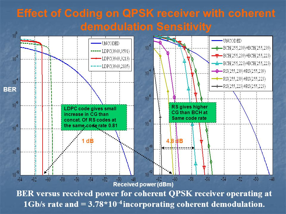 Effect of Coding on QPSK receiver with coherent demodulation Sensitivity BER versus received power for coherent QPSK receiver operating at 1Gb/s rate and = 3.78*10 -4 incorporating coherent demodulation.
