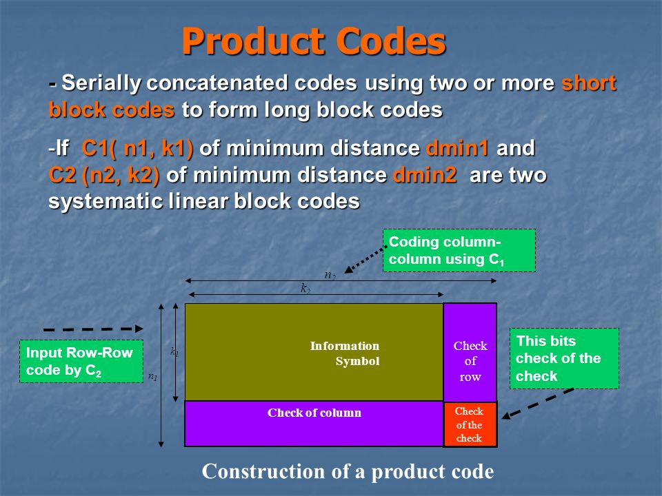 Product Codes - Serially concatenated codes using two or more short block codes to form long block codes -If C1 )n1, k1) of minimum distance dmin1 and C2) n2, k2) of minimum distance dmin2 are two systematic linear block codes Check of the check Check of column Check of row Information Symbol n1n1 n2n2 k2k2 k1k1 Construction of a product code Input Row-Row code by C 2 Coding column- column using C 1 This bits check of the check