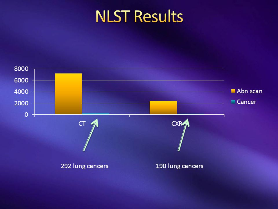 292 lung cancers190 lung cancers