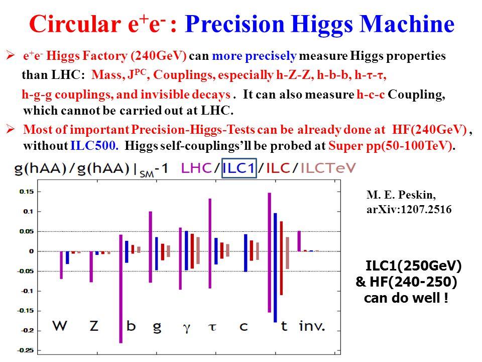 Circular e + e - : Precision Higgs Machine  e + e - Higgs Factory (240GeV) can more precisely measure Higgs properties than LHC: Mass, J PC, Coupling