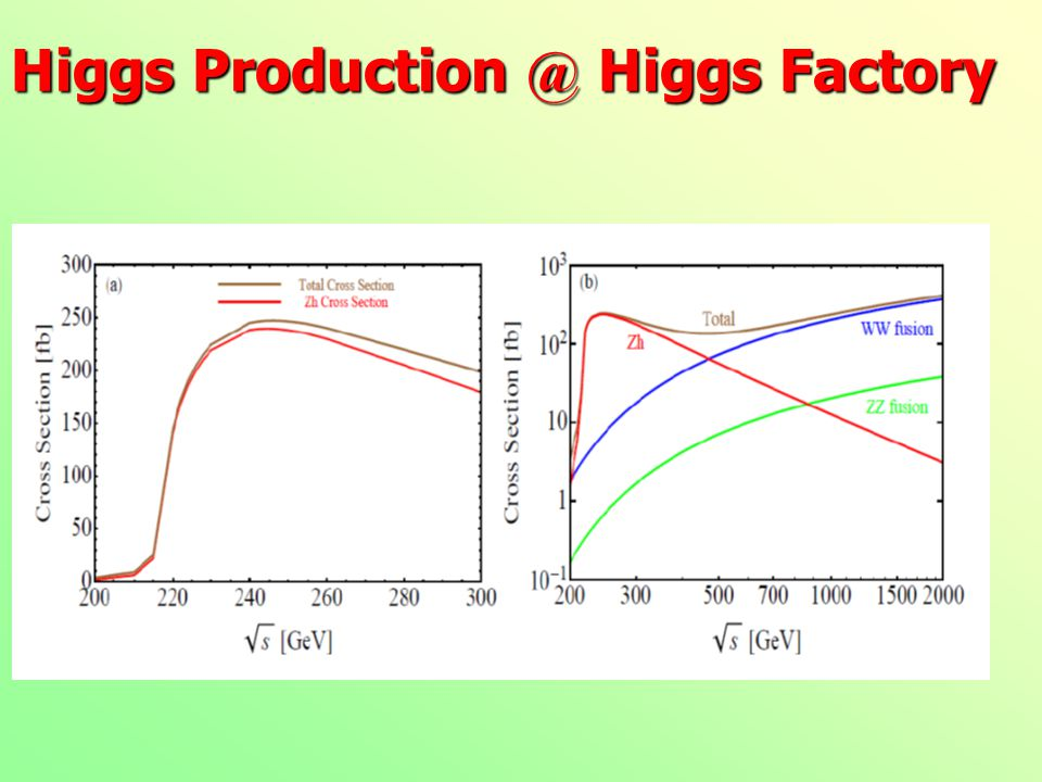 Higgs Production @ Higgs Factory