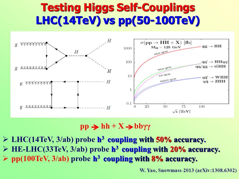 Testing Higgs Self-Couplings LHC(14TeV) vs pp(50-100TeV) pp hh + X bbγγ h 3 coupling with 50% accuracy.  LHC(14TeV, 3/ab) probe h 3 coupling with 50%