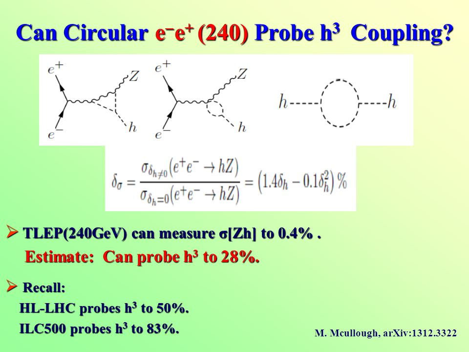 Can Circular e  e + (240) Probe h 3 Coupling.  TLEP(240GeV) can measure σ[Zh] to 0.4%.