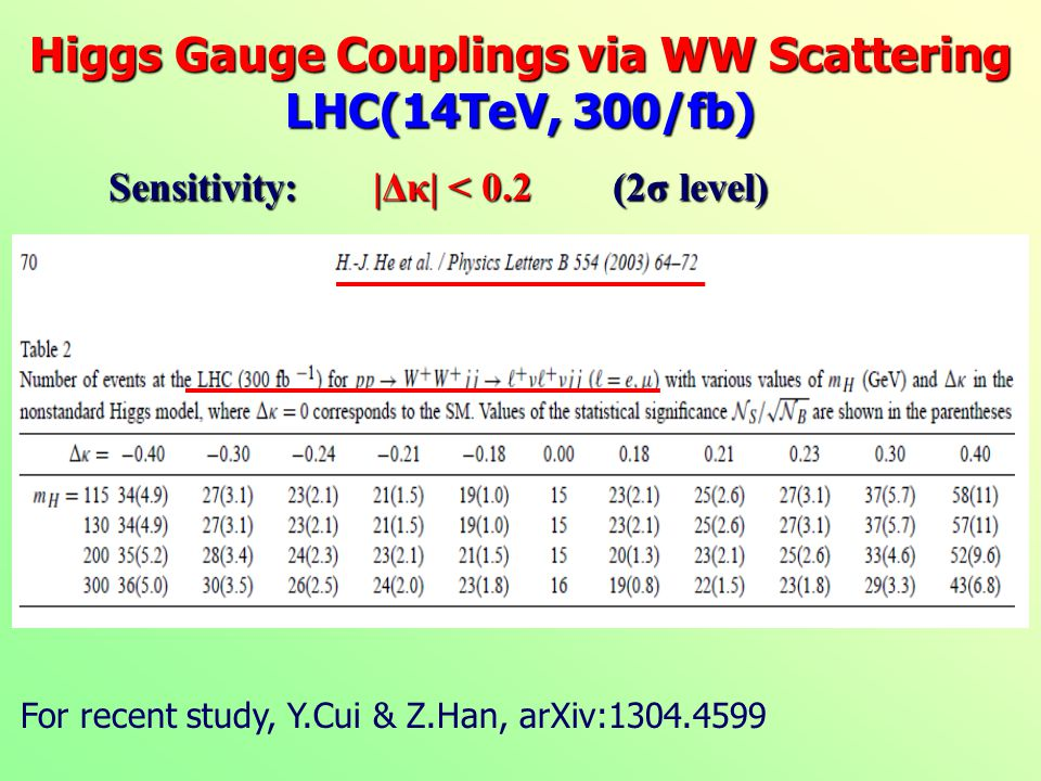 Higgs Gauge Couplings via WW Scattering LHC(14TeV, 300/fb) Sensitivity: |Δκ| < 0.2 (2σ level) For recent study, Y.Cui & Z.Han, arXiv:1304.4599