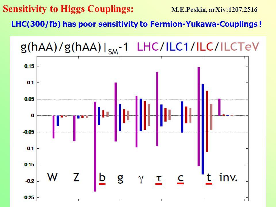 Sensitivity to Higgs Couplings: M.E.Peskin, arXiv:1207.2516 LHC(300/fb) has poor sensitivity to Fermion-Yukawa-Couplings !