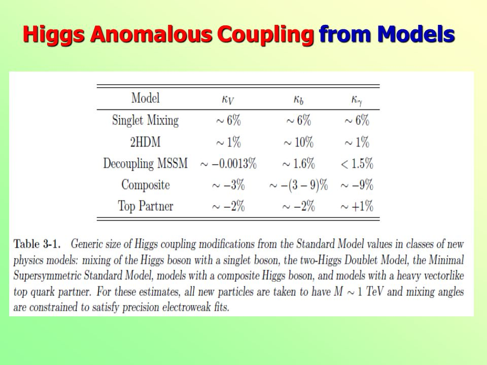 Sensitivity to Higgs Couplings: M.Klute etal, arXiv:1301.1322 HL-LHC(3/ab) does not improve much on Yukawa Couplings !
