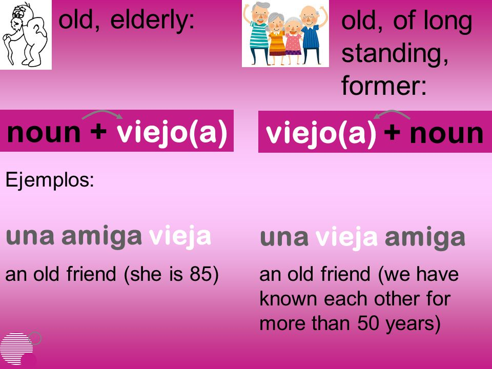 old, elderly: old, of long standing, former: noun + viejo(a) viejo(a) + noun Ejemplos: an old friend (she is 85)an old friend (we have known each other for more than 50 years) una amiga vieja una vieja amiga