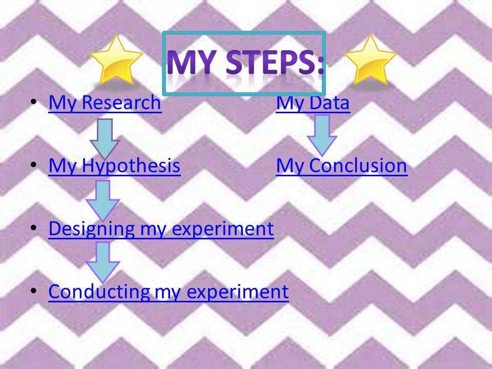 My ResearchMy Data My ResearchMy Data My Hypothesis My Conclusion My HypothesisMy Conclusion Designing my experiment Conducting my experiment