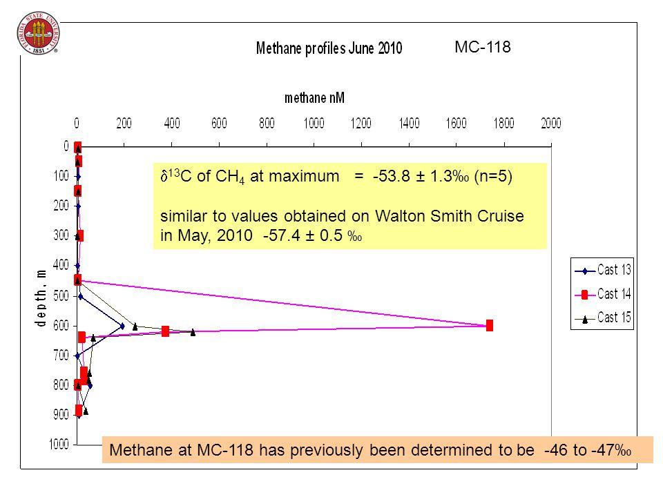 Profile at MC-118 September 2010 -46.8 ‰