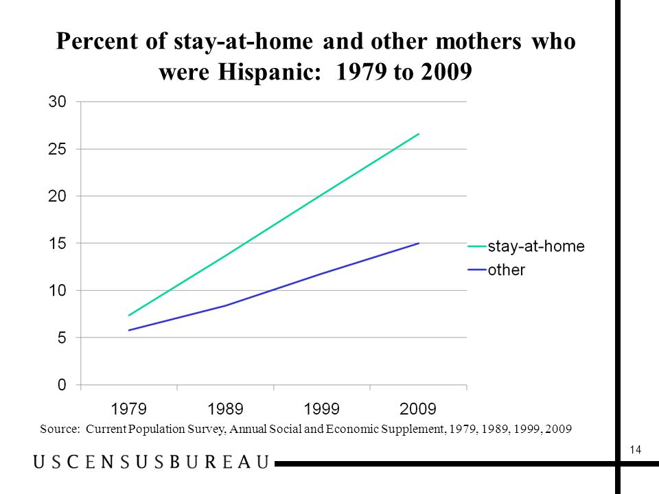 Percent of stay-at-home and other mothers who were Hispanic: 1979 to 2009 Source: Current Population Survey, Annual Social and Economic Supplement, 1979, 1989, 1999, 2009 14