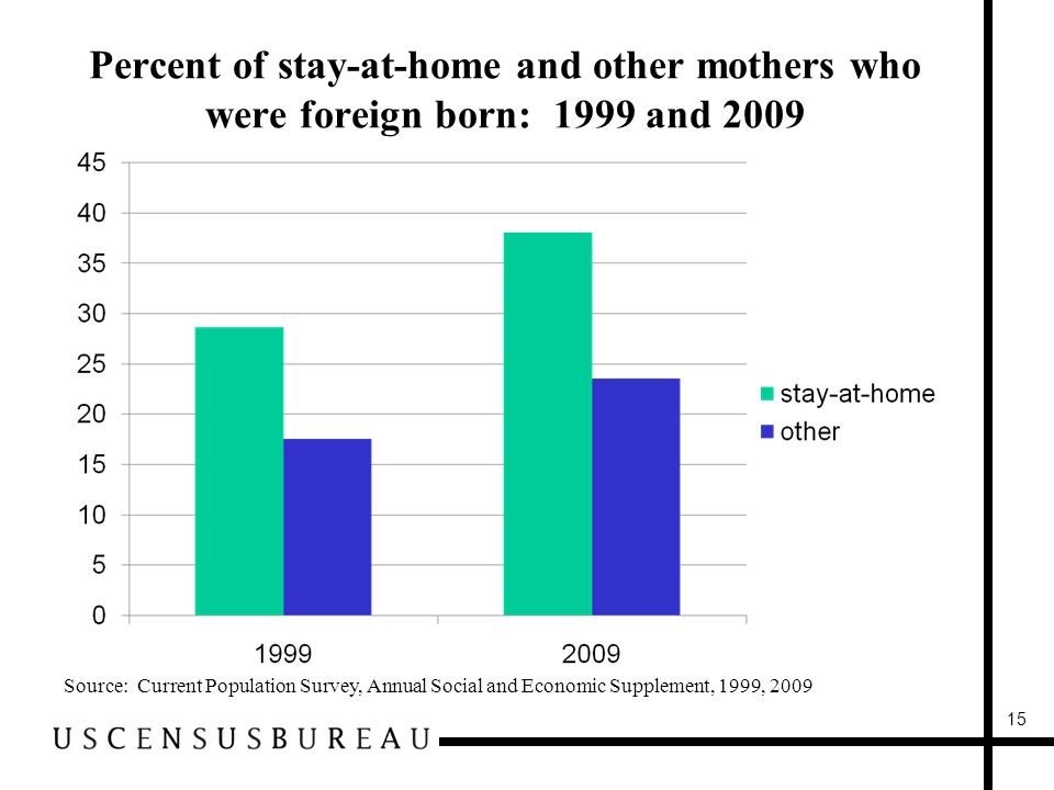 Percent of stay-at-home and other mothers who were foreign born: 1999 and 2009 Source: Current Population Survey, Annual Social and Economic Supplement, 1999, 2009 15