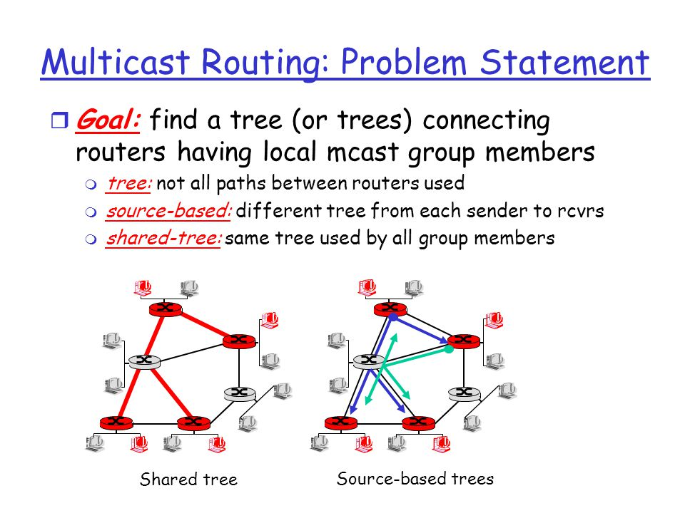 Multicast Routing: Problem Statement r Goal: find a tree (or trees) connecting routers having local mcast group members m tree: not all paths between routers used m source-based: different tree from each sender to rcvrs m shared-tree: same tree used by all group members Shared tree Source-based trees