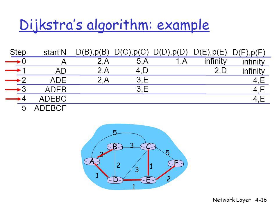 Network Layer4-16 Dijkstra's algorithm: example Step 0 1 2 3 4 5 start N A AD ADE ADEB ADEBC ADEBCF D(B),p(B) 2,A D(C),p(C) 5,A 4,D 3,E D(D),p(D) 1,A D(E),p(E) infinity 2,D D(F),p(F) infinity 4,E A E D CB F 2 2 1 3 1 1 2 5 3 5