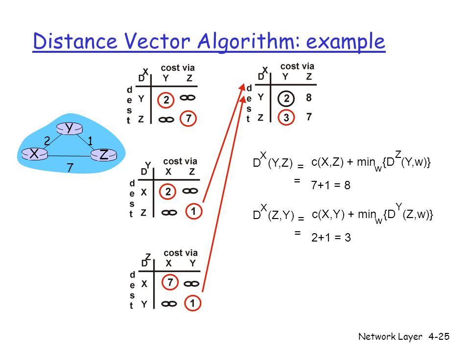 Network Layer4-25 Distance Vector Algorithm: example X Z 1 2 7 Y D (Y,Z) X c(X,Z) + min {D (Y,w)} w = = 7+1 = 8 Z D (Z,Y) X c(X,Y) + min {D (Z,w)} w = = 2+1 = 3 Y
