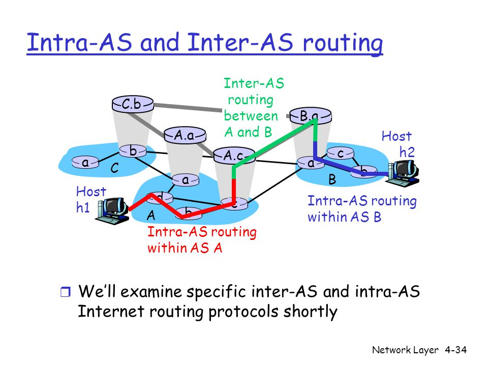 Network Layer4-34 Intra-AS and Inter-AS routing Host h2 a b b a a C A B d c A.a A.c C.b B.a c b Host h1 Intra-AS routing within AS A Inter-AS routing between A and B Intra-AS routing within AS B r We'll examine specific inter-AS and intra-AS Internet routing protocols shortly