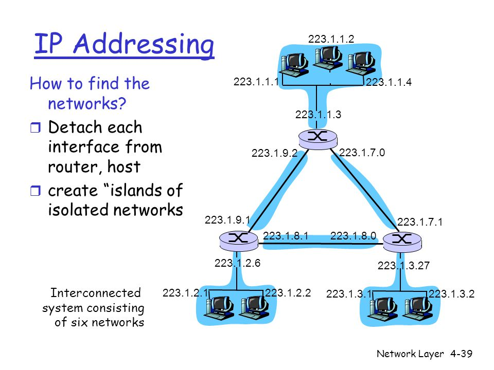 Network Layer4-39 IP Addressing How to find the networks.