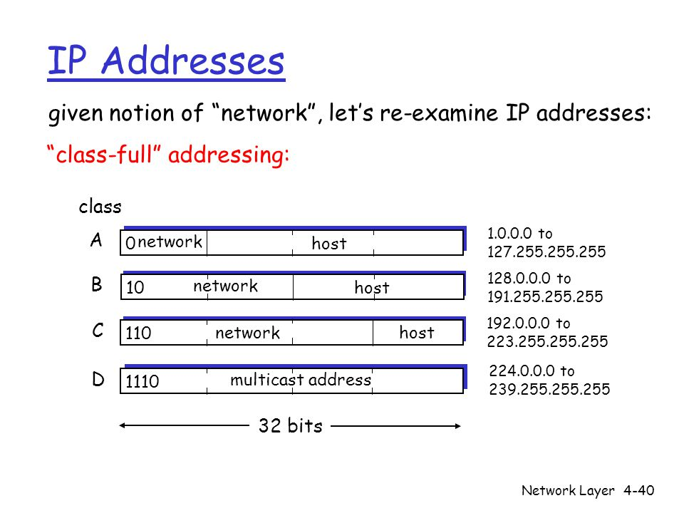 Network Layer4-40 IP Addresses 0 network host 10 network host 110 networkhost 1110 multicast address A B C D class 1.0.0.0 to 127.255.255.255 128.0.0.0 to 191.255.255.255 192.0.0.0 to 223.255.255.255 224.0.0.0 to 239.255.255.255 32 bits given notion of network , let's re-examine IP addresses: class-full addressing: