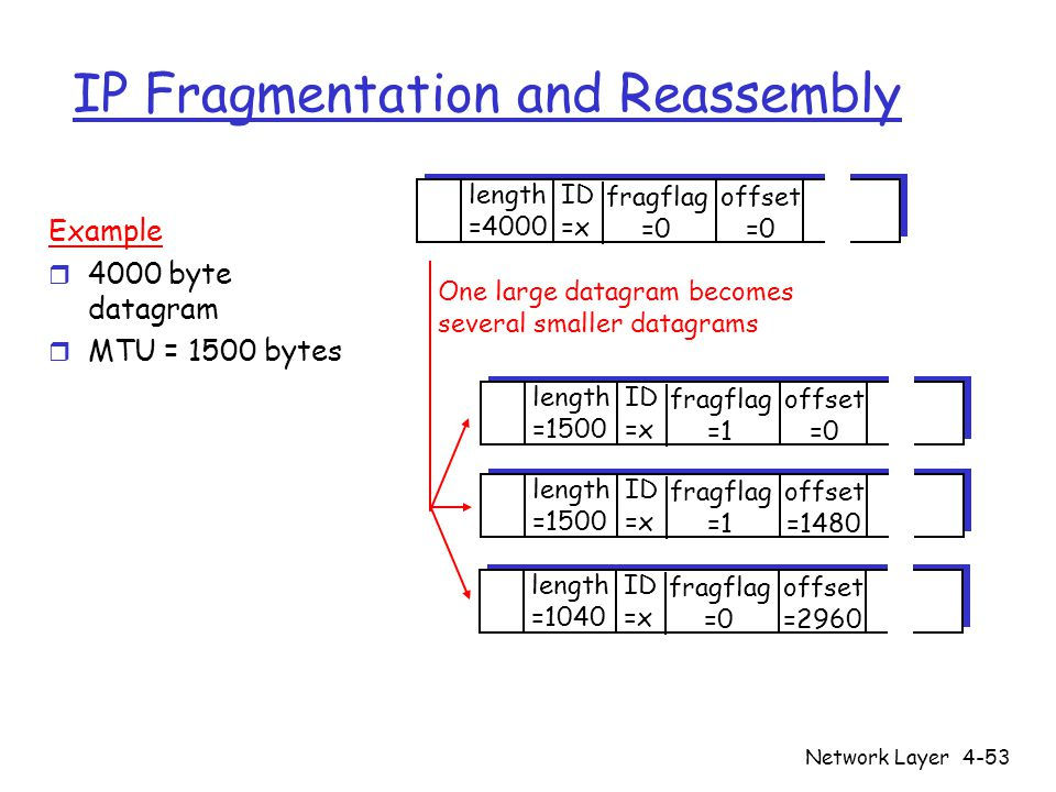 Network Layer4-53 IP Fragmentation and Reassembly ID =x offset =0 fragflag =0 length =4000 ID =x offset =0 fragflag =1 length =1500 ID =x offset =1480 fragflag =1 length =1500 ID =x offset =2960 fragflag =0 length =1040 One large datagram becomes several smaller datagrams Example r 4000 byte datagram r MTU = 1500 bytes