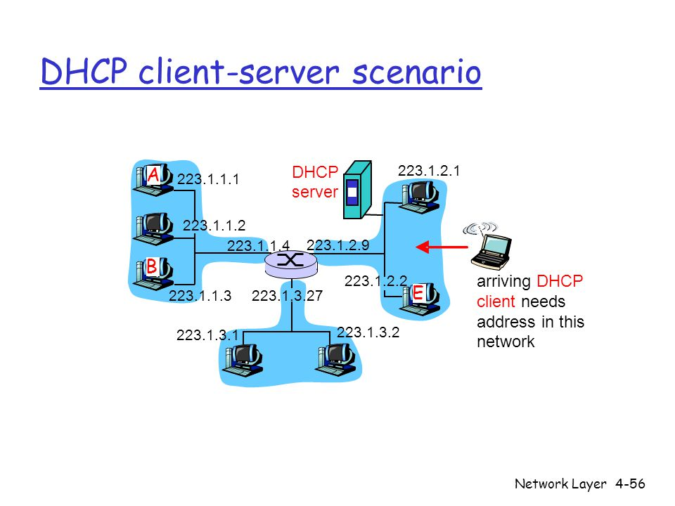 Network Layer4-56 DHCP client-server scenario 223.1.1.1 223.1.1.2 223.1.1.3 223.1.1.4 223.1.2.9 223.1.2.2 223.1.2.1 223.1.3.2 223.1.3.1 223.1.3.27 A B E DHCP server arriving DHCP client needs address in this network