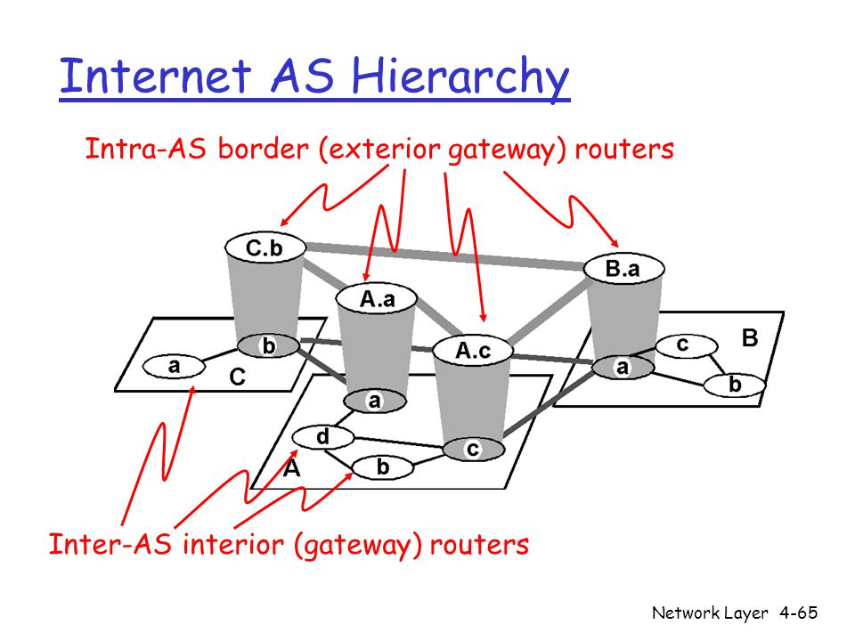 Network Layer4-65 Internet AS Hierarchy Intra-AS border (exterior gateway) routers Inter-AS interior (gateway) routers