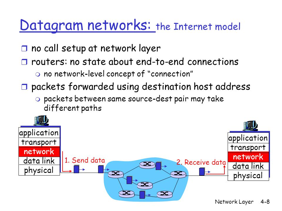 Network Layer4-8 Datagram networks: the Internet model r no call setup at network layer r routers: no state about end-to-end connections m no network-level concept of connection r packets forwarded using destination host address m packets between same source-dest pair may take different paths application transport network data link physical application transport network data link physical 1.