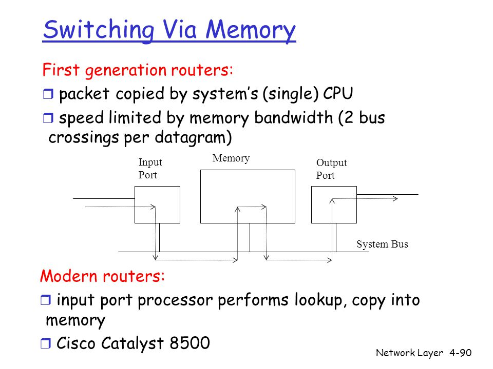 Network Layer4-90 Switching Via Memory First generation routers: r packet copied by system's (single) CPU r speed limited by memory bandwidth (2 bus crossings per datagram) Input Port Output Port Memory System Bus Modern routers: r input port processor performs lookup, copy into memory r Cisco Catalyst 8500