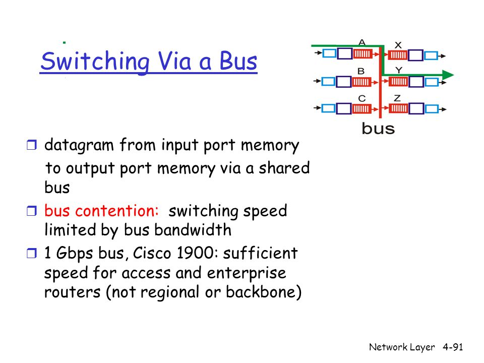 Network Layer4-91 Switching Via a Bus r datagram from input port memory to output port memory via a shared bus r bus contention: switching speed limited by bus bandwidth r 1 Gbps bus, Cisco 1900: sufficient speed for access and enterprise routers (not regional or backbone)