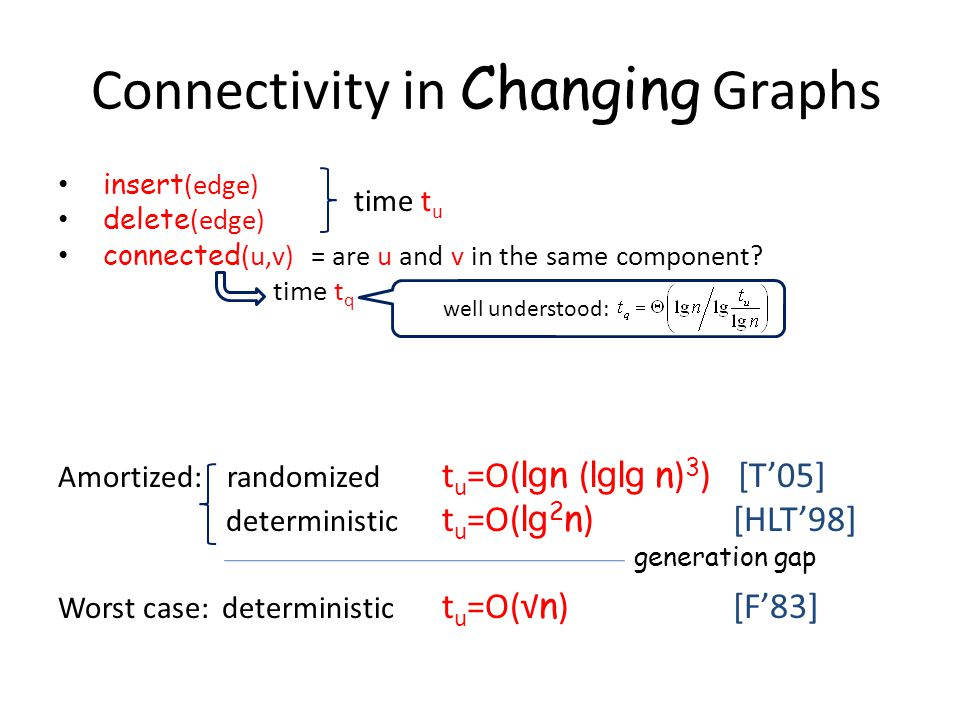 Connectivity in Changing Graphs insert (edge) delete (edge) connected (u,v) = are u and v in the same component? time t q Amortized: randomized t u =O