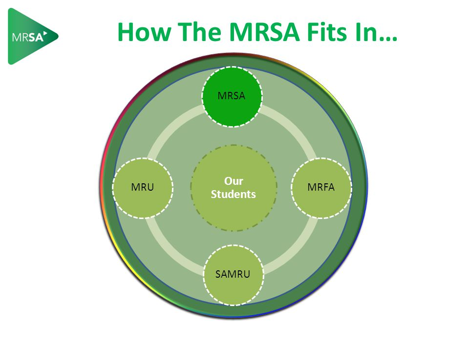 How MRSA and MRU Fit In… Our Students MRSA MRFA SAMRU MRU a complex system Other PSE Market Conditions Donors External Forces Government