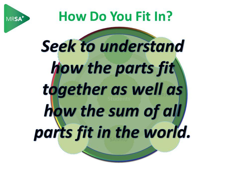 How Do You Fit In? a complex system Our Students MRSA MRFA SAMRU MRU