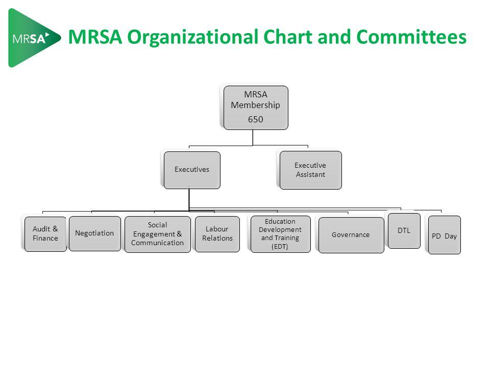 Communication is Key. Visit the website: www.mrustaff.cawww.mrustaff.ca  Read the MRSAY.