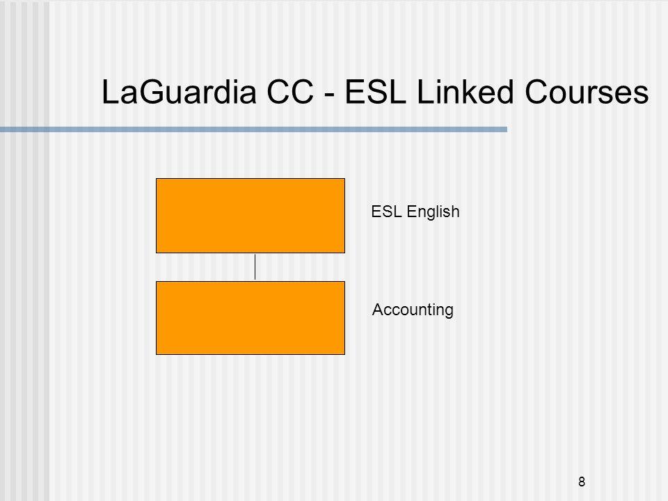 8 LaGuardia CC - ESL Linked Courses ESL English Accounting