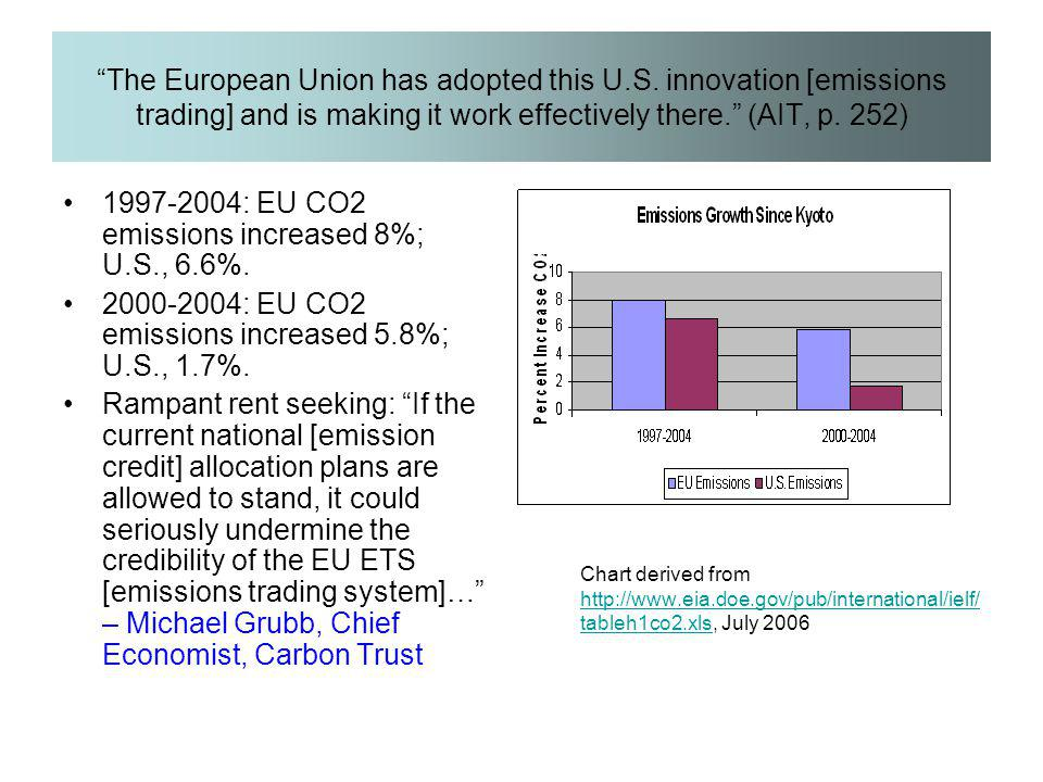 """The European Union has adopted this U.S. innovation [emissions trading] and is making it work effectively there."" (AIT, p. 252) 1997-2004: EU CO2 emi"