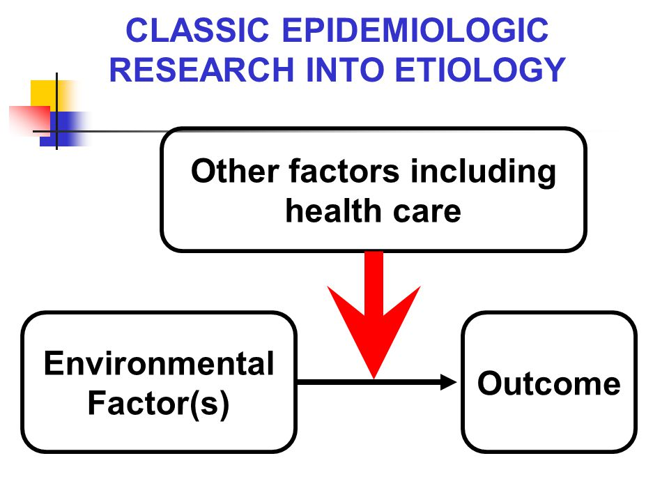 CLASSIC EPIDEMIOLOGIC RESEARCH INTO ETIOLOGY Environmental Factor(s) Outcome Other factors including health care